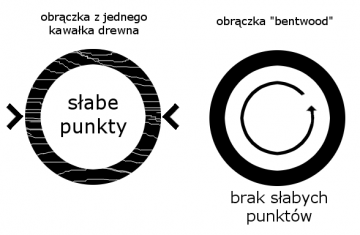 slabe_punkty